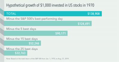 1970 stock market performance